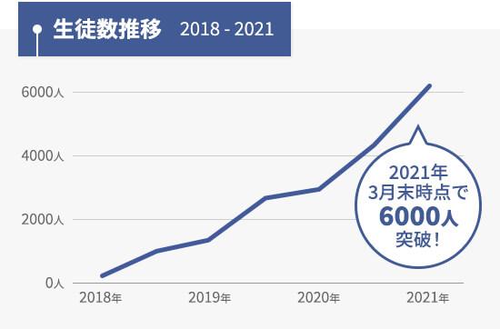 2021年3月末時点で生徒数6000人突破!