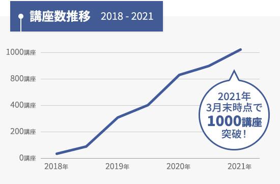 2021年3月末時点で講座数1000講座突破!