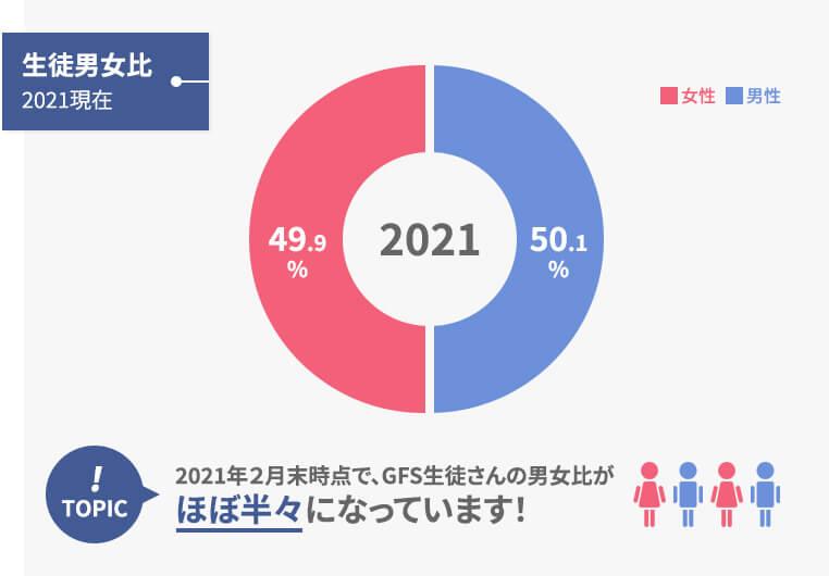 生徒男女比は2021年時点でほぼ半々になっています!