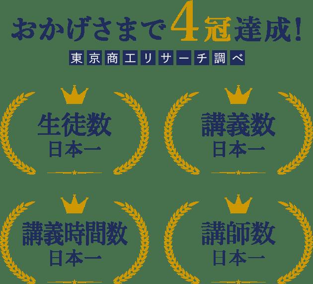 おかげさまで4冠達成!(東京商工リサーチ調べ)生徒数日本一/講義数日本一/講義時間数日本一/講師数日本一